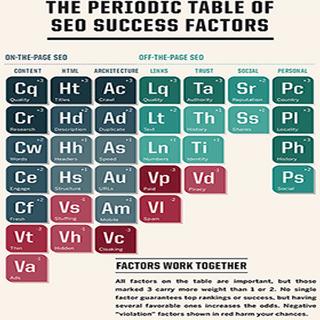 Web Marketing in Orlando seo developers